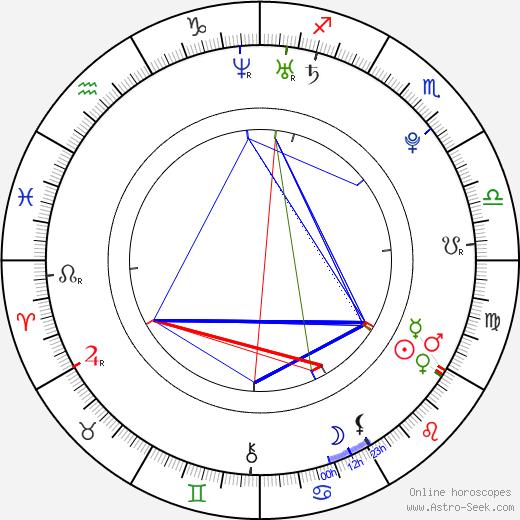 Alan Kemper Armani astro natal birth chart, Alan Kemper Armani horoscope, astrology