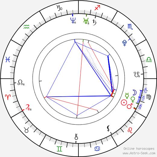 Amy Macdonald astro natal birth chart, Amy Macdonald horoscope, astrology