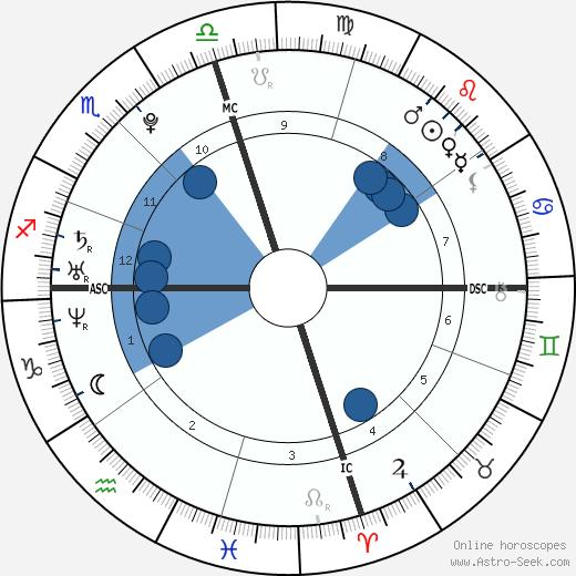 Brighton McCloskey wikipedia, horoscope, astrology, instagram