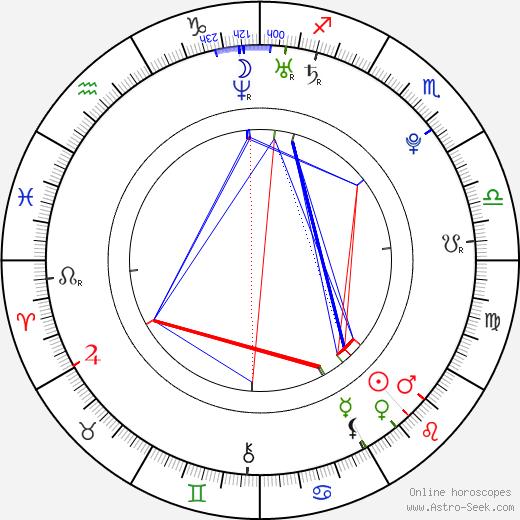 Charley Chase день рождения гороскоп, Charley Chase Натальная карта онлайн