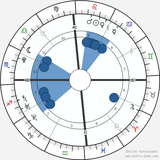 Donald Gunn wikipedia, horoscope, astrology, instagram
