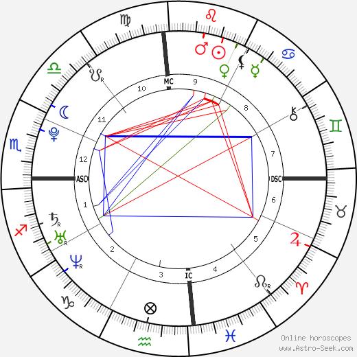 Donald Gunn tema natale, oroscopo, Donald Gunn oroscopi gratuiti, astrologia