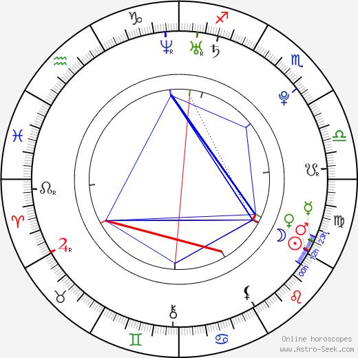 Ellie Idol astro natal birth chart, Ellie Idol horoscope, astrology