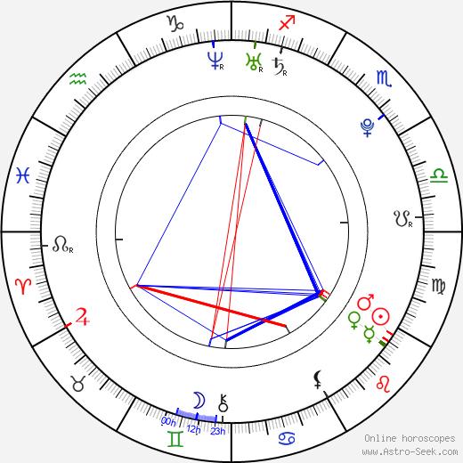 Hana Kubinová astro natal birth chart, Hana Kubinová horoscope, astrology