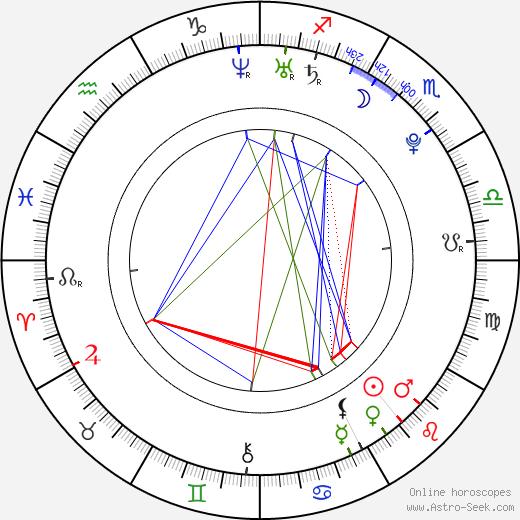 Jang Keun Suk birth chart, Jang Keun Suk astro natal horoscope, astrology
