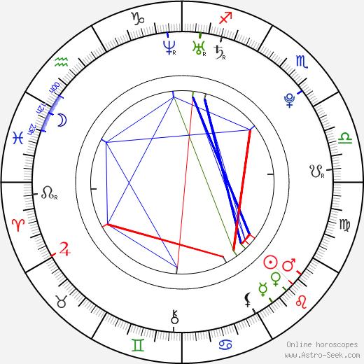 Jim Bakkum tema natale, oroscopo, Jim Bakkum oroscopi gratuiti, astrologia