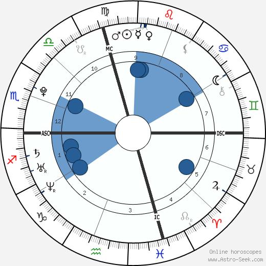 Juliet Rubin wikipedia, horoscope, astrology, instagram