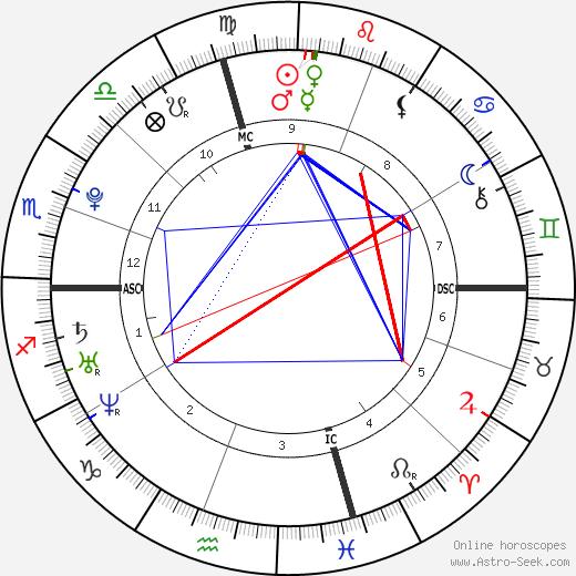 Juliet Rubin день рождения гороскоп, Juliet Rubin Натальная карта онлайн
