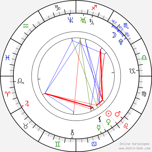 Juri Kurakin birth chart, Juri Kurakin astro natal horoscope, astrology
