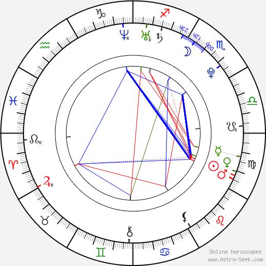 Kavin Bharti Mittal astro natal birth chart, Kavin Bharti Mittal horoscope, astrology