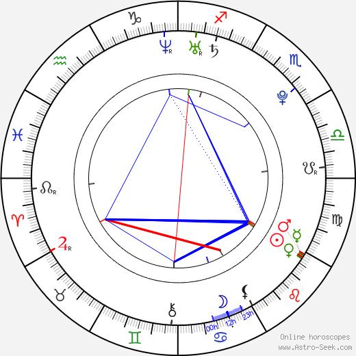 Ki-beom Kim astro natal birth chart, Ki-beom Kim horoscope, astrology