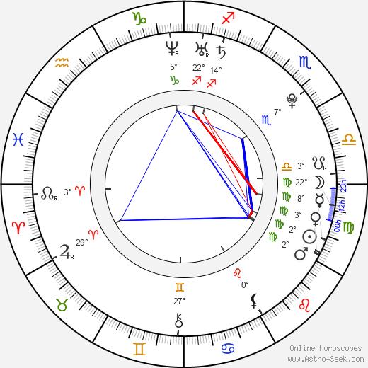 Ksenija Suchinov birth chart, biography, wikipedia 2019, 2020