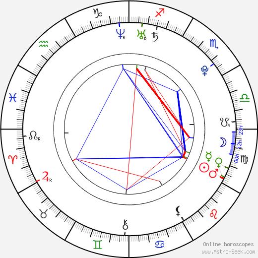 Ksenija Suchinov astro natal birth chart, Ksenija Suchinov horoscope, astrology
