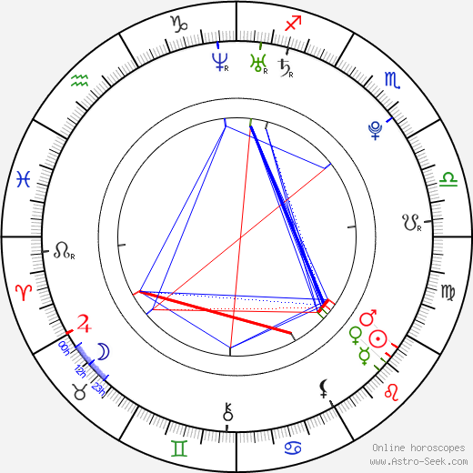 Martina Cerhová birth chart, Martina Cerhová astro natal horoscope, astrology