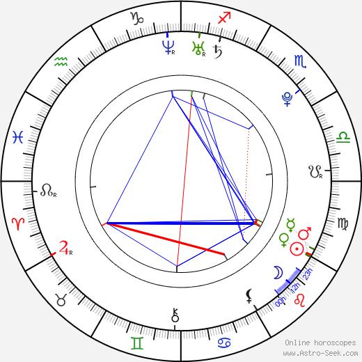 Martti Helde astro natal birth chart, Martti Helde horoscope, astrology