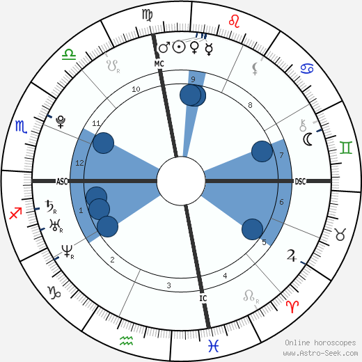 Mika Boorem wikipedia, horoscope, astrology, instagram