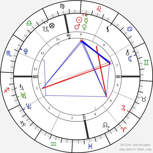 Mika Boorem birth chart, Mika Boorem astro natal horoscope, astrology