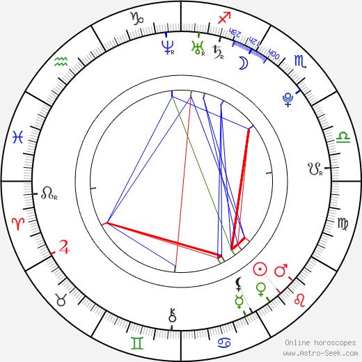 Milan Otto tema natale, oroscopo, Milan Otto oroscopi gratuiti, astrologia