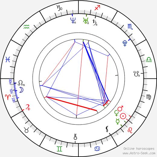 Pepe Diokno astro natal birth chart, Pepe Diokno horoscope, astrology