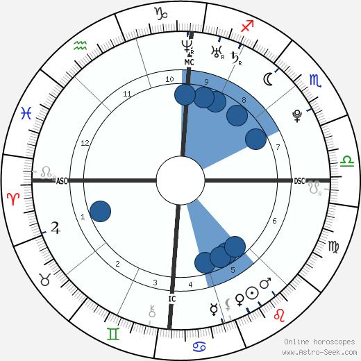Pete Fatse wikipedia, horoscope, astrology, instagram