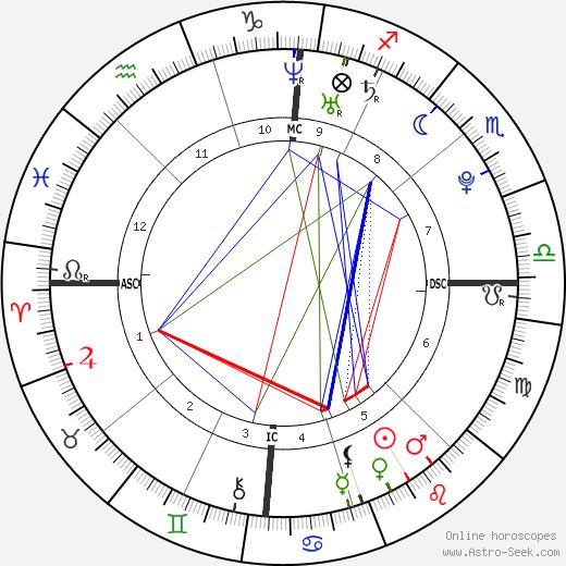 Pete Fatse день рождения гороскоп, Pete Fatse Натальная карта онлайн