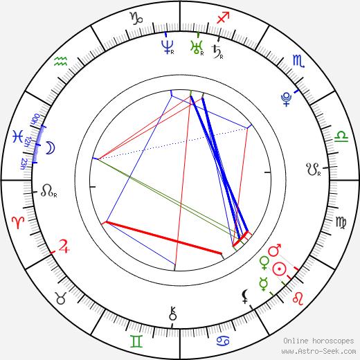 Petra Volková birth chart, Petra Volková astro natal horoscope, astrology