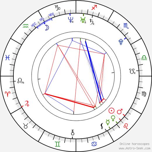 Pierre Boulanger astro natal birth chart, Pierre Boulanger horoscope, astrology