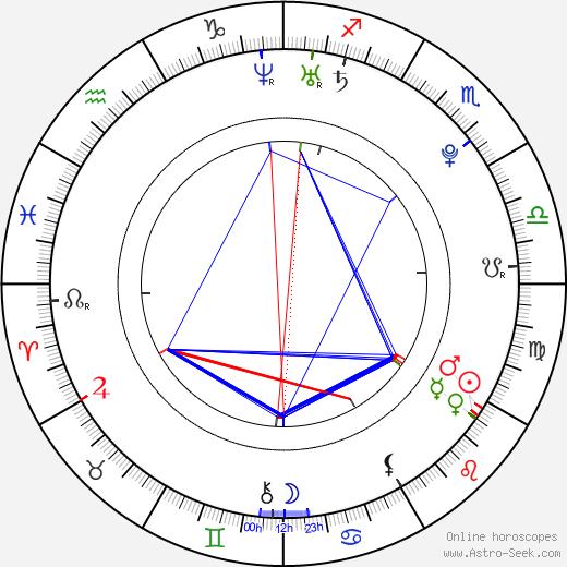 Rastislav Zelina astro natal birth chart, Rastislav Zelina horoscope, astrology
