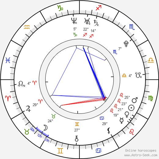 Rina Grishina birth chart, biography, wikipedia 2019, 2020
