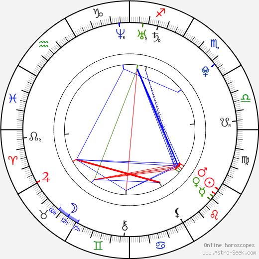 Rina Grishina astro natal birth chart, Rina Grishina horoscope, astrology