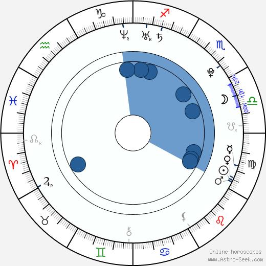 Robert Kufa wikipedia, horoscope, astrology, instagram