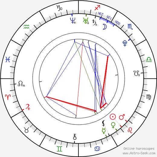 Sam Underwood birth chart, Sam Underwood astro natal horoscope, astrology