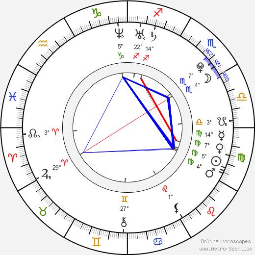 Sarah Francis birth chart, biography, wikipedia 2019, 2020