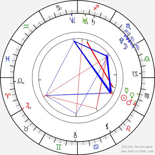 Sarah Francis astro natal birth chart, Sarah Francis horoscope, astrology