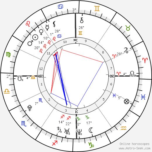 Sidney Crosby birth chart, biography, wikipedia 2019, 2020