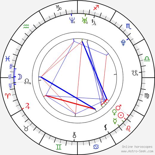 Sofya Skya birth chart, Sofya Skya astro natal horoscope, astrology