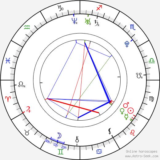 Stephen Bailey astro natal birth chart, Stephen Bailey horoscope, astrology