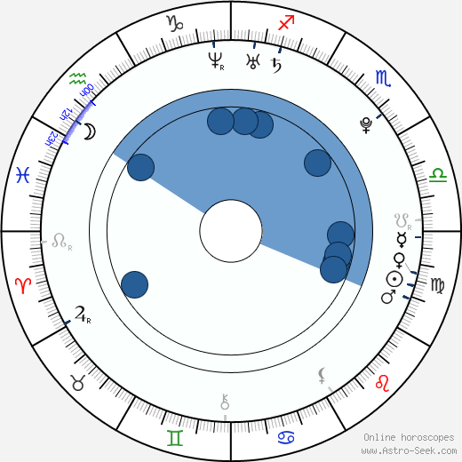 Adriana Korbelová wikipedia, horoscope, astrology, instagram