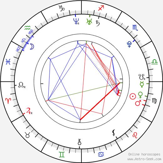 Adriana Korbelová день рождения гороскоп, Adriana Korbelová Натальная карта онлайн
