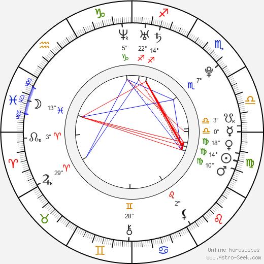 Aleksandra Wozniak birth chart, biography, wikipedia 2019, 2020