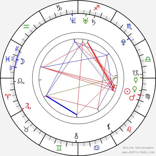 Aleksandra Wozniak birth chart, Aleksandra Wozniak astro natal horoscope, astrology