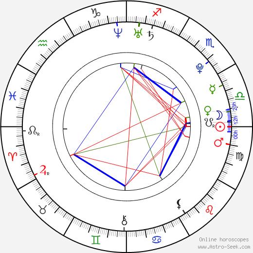 Alžběta Pažoutová astro natal birth chart, Alžběta Pažoutová horoscope, astrology