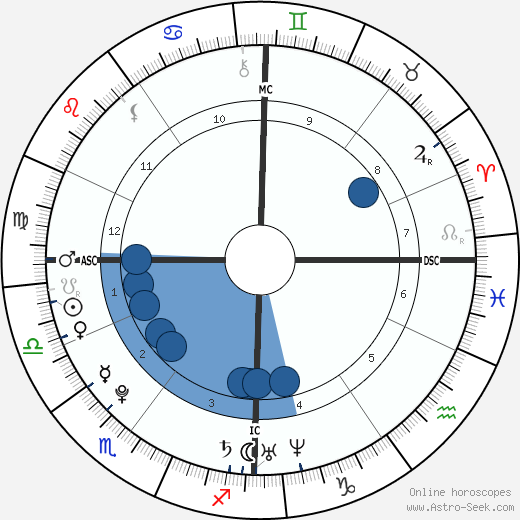 Anaïs Demoustier horoscope, astrology, sign, zodiac, date of birth, instagram