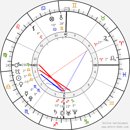 Anaïs Demoustier birth chart, biography, wikipedia 2019, 2020