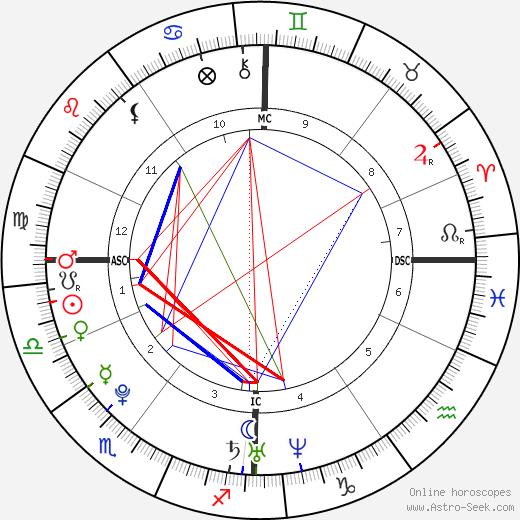Анаис Демустье Anaïs Demoustier день рождения гороскоп, Anaïs Demoustier Натальная карта онлайн