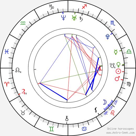 Angela Simmons birth chart, Angela Simmons astro natal horoscope, astrology