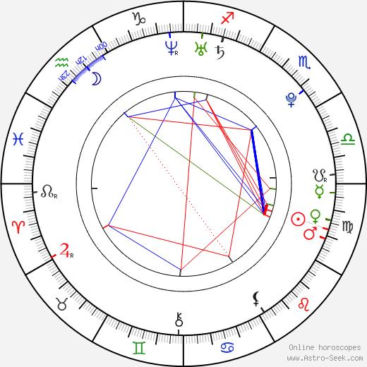 Anja Sommavilla tema natale, oroscopo, Anja Sommavilla oroscopi gratuiti, astrologia