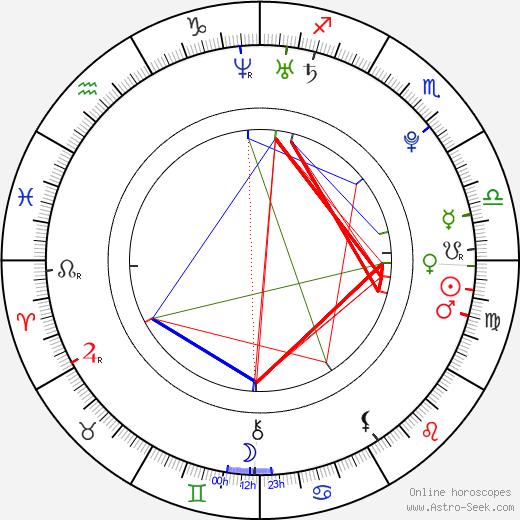 Кристиан Кук Christian Cooke день рождения гороскоп, Christian Cooke Натальная карта онлайн