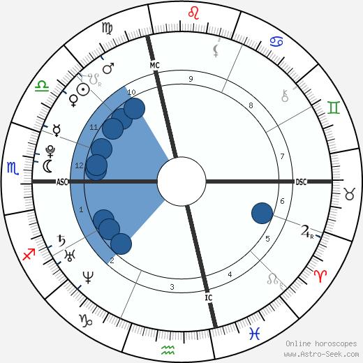 Clément Lefert wikipedia, horoscope, astrology, instagram