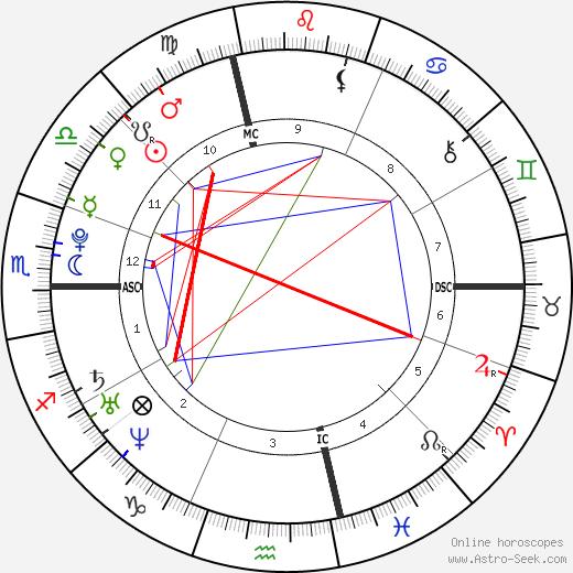 Clément Lefert tema natale, oroscopo, Clément Lefert oroscopi gratuiti, astrologia